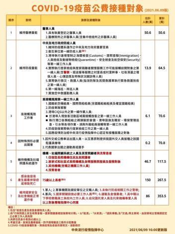 1100609公費接種對象-更新版