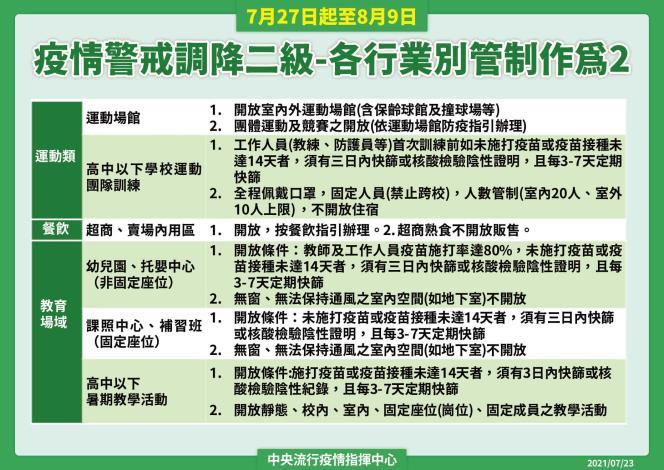 疫情警戒調降為二級-各行業別管制作為2
