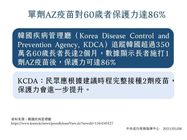 AZ疫苗保護力1100506