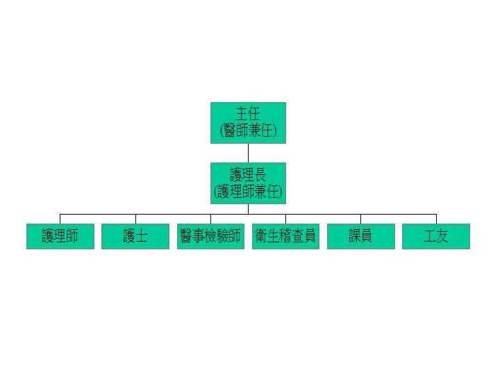 竹北市衛生所組織圖