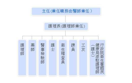 新竹縣新豐鄉衛生所組織圖