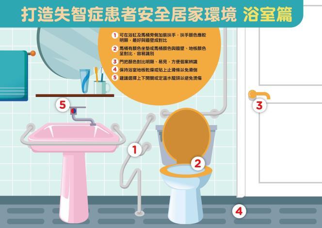 失智症居安看板設計-浴室2-01