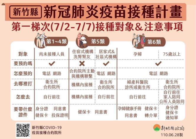新竹縣第一梯次疫苗接種