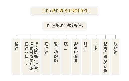 新竹縣尖石鄉衛生所組織圖