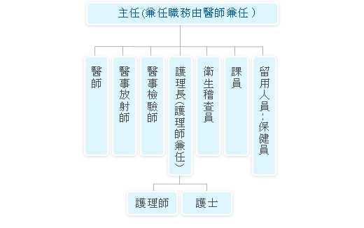 新竹縣五峰鄉衛生所組織圖