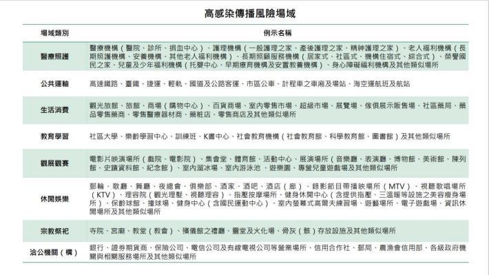 0222-高感染傳播風險場域-新聞稿附件