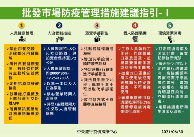 批發市場防疫管理措施建議指引1