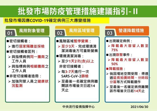 批發市場防疫管理措施建議指引2