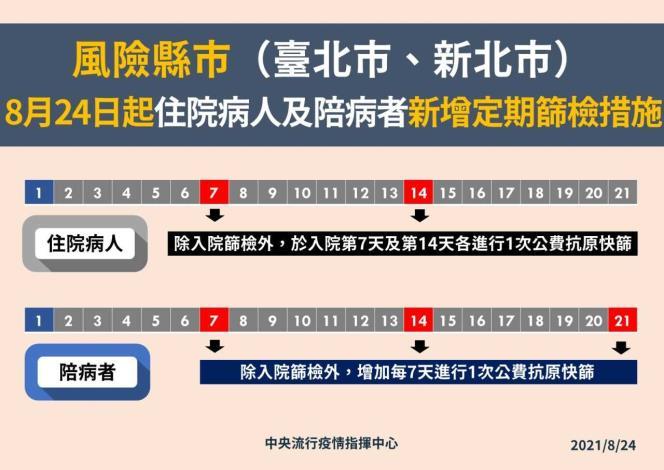 風險縣市(台北市新北市)0824起住院病人及陪病者新增定期篩檢措施