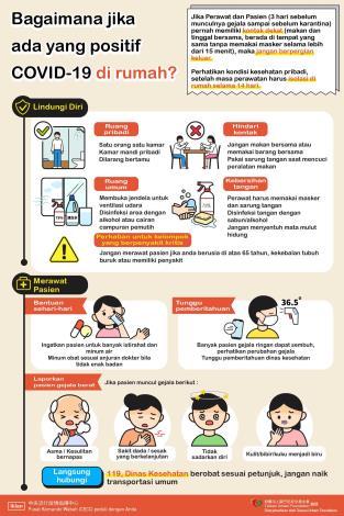 家有COVID-19確診者-印尼